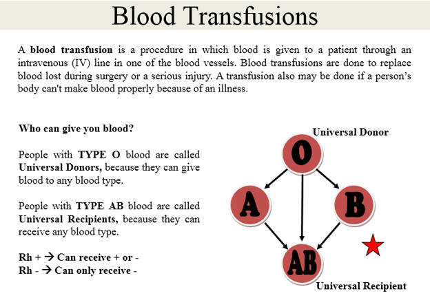 blood-transfusions