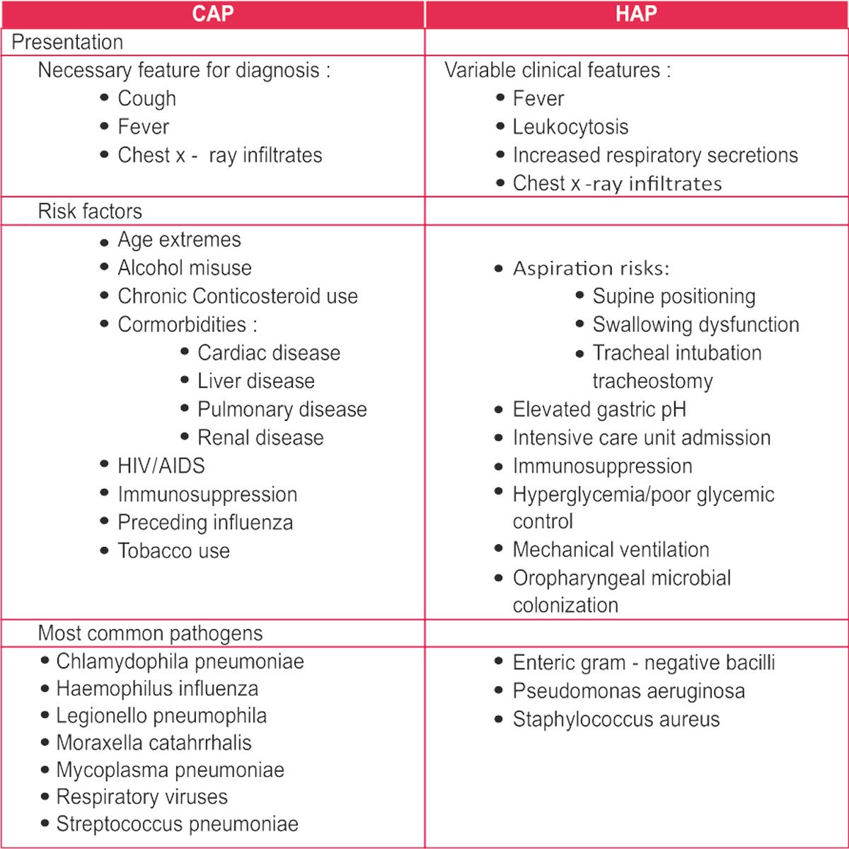 pneumonia symptoms and treatment